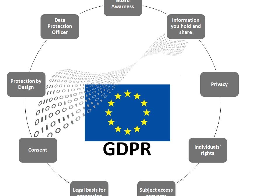GDPR Regolamento Europeo sulla Privacy 679/2016 art.63