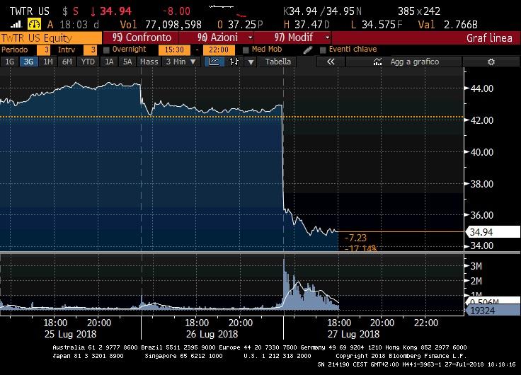 Twitter crolla a Wall Street (-19%) e dà la colpa alle nuove regole europee sui dati